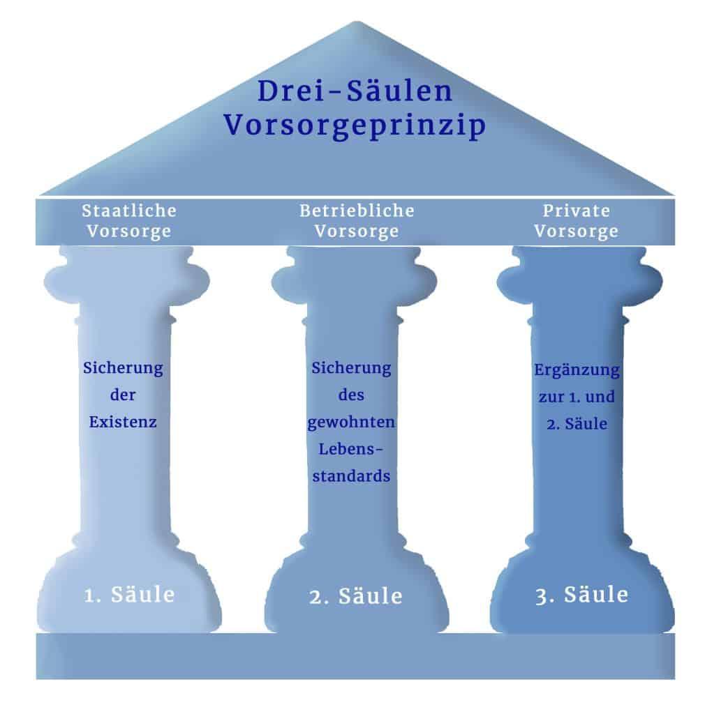 Drei-Säulen-Prinzip Vorsorge Pensionsvorsorge